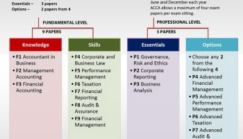 Know about ACCA 2014 Results