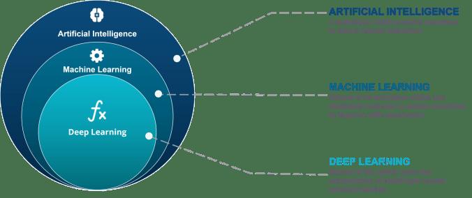AI vs Machine Learning vs Deep Learning | Edureka