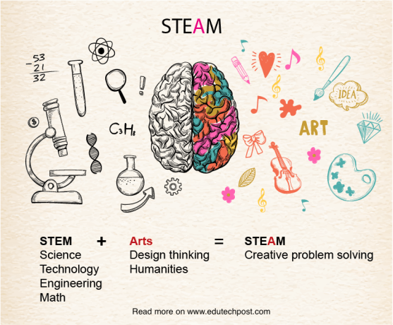 STEM vs STEAM curriculum