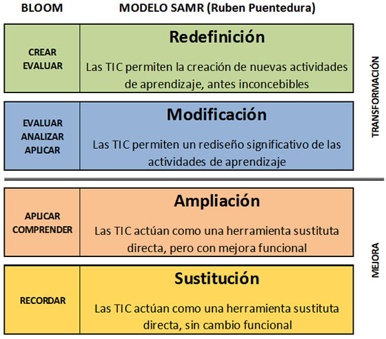 Bloom_Modelo_SAMR.jpg