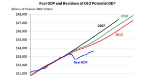 CBO forecast changes