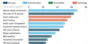 Evolution of the U.S. economy since 1980. Source: The Economist