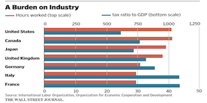 WSJ_A Burden on Industry