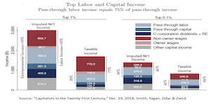 Evidence Indicates 75% of Business Pass-Through Income Is Owners' Labor Income