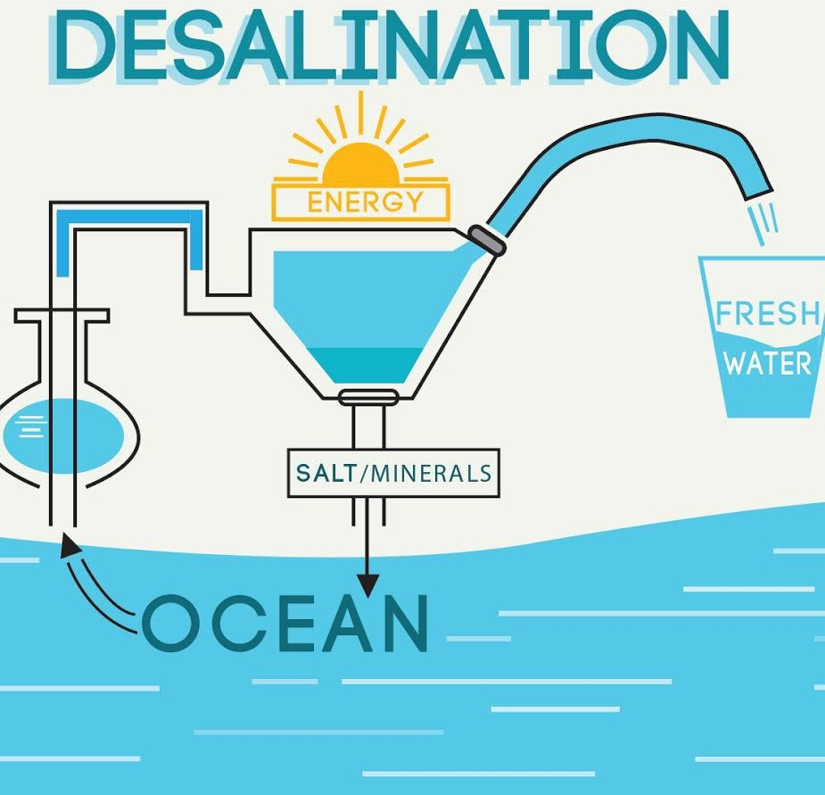 Homemade Water Desalination Homemade Ftempo