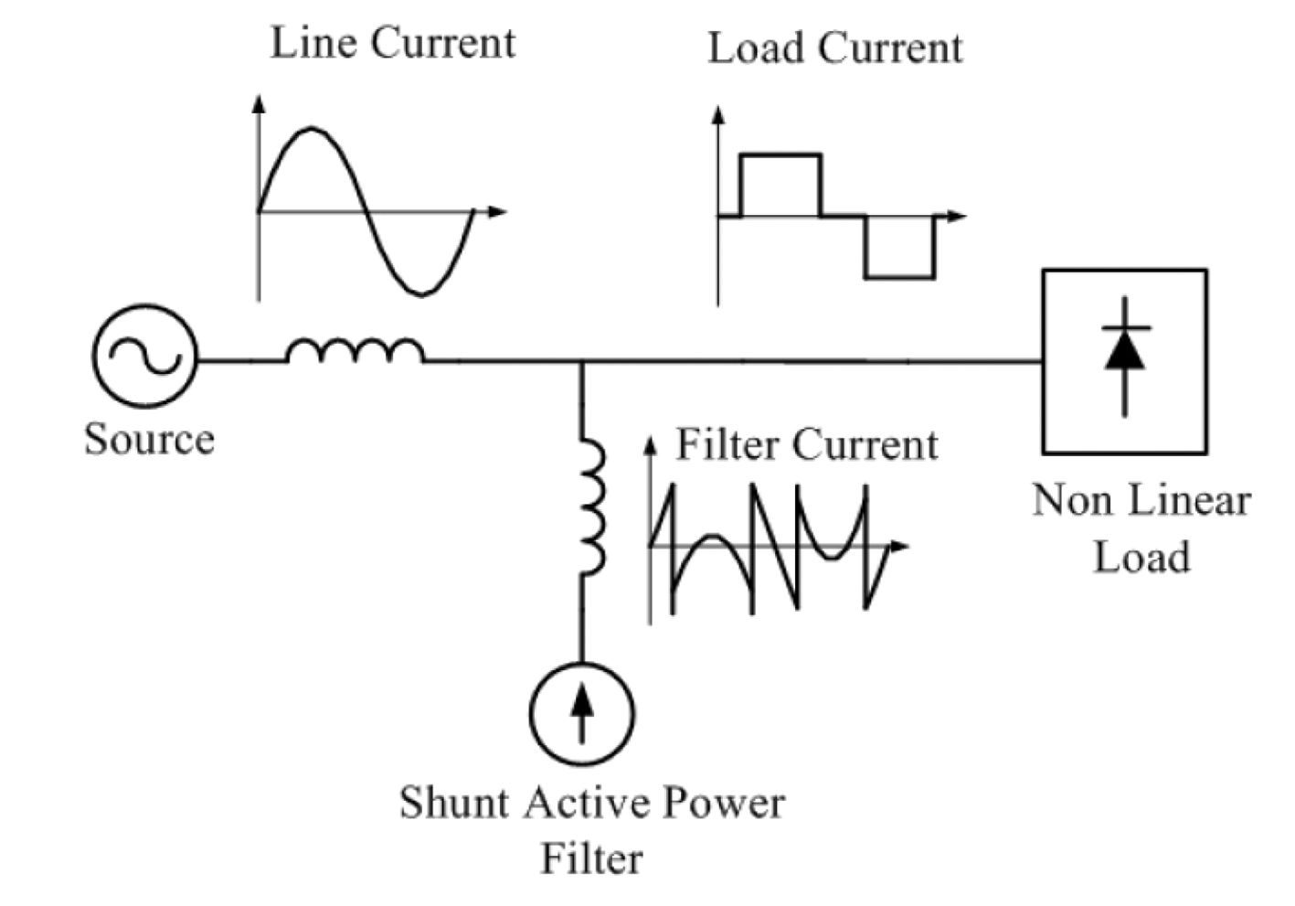 A Solution For Industrial Power Quality Problems