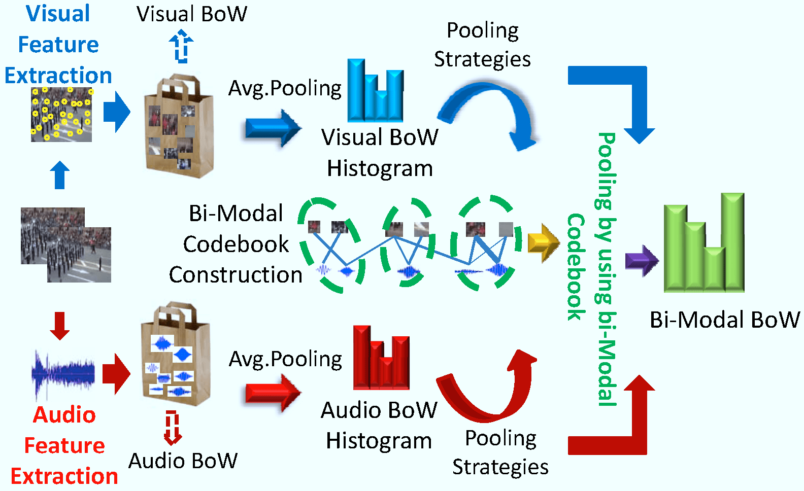Image result for speech based attention in video cvpr