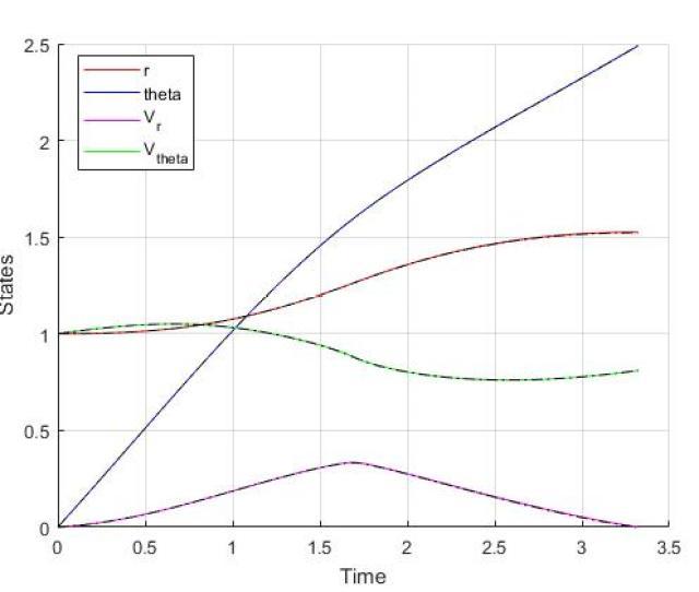 Figure 1 Optimal State Trajectory For The Orbit Raising Problem