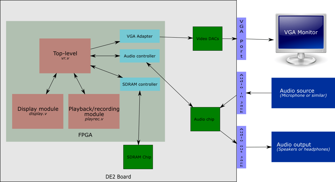 System layout