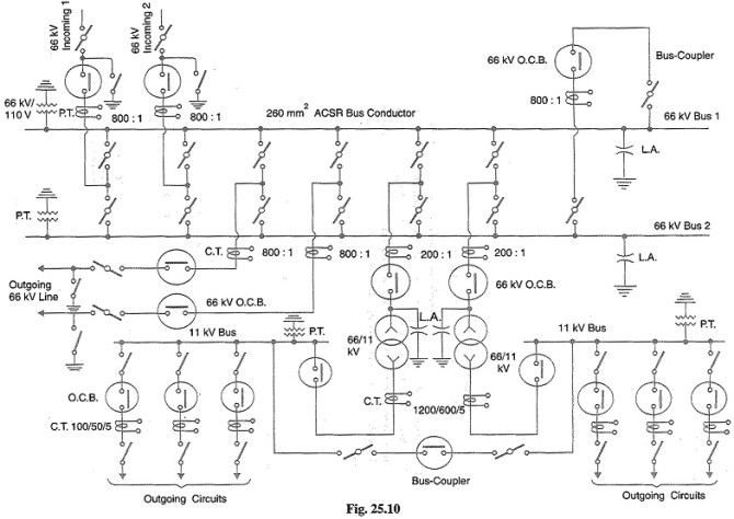 key diagram of substation  key diagram of 11kv/400v indoor