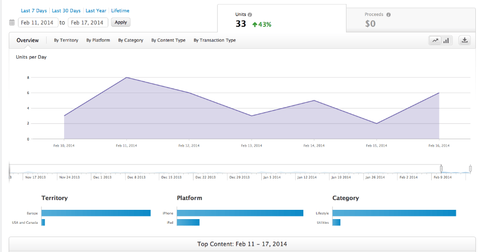 Sales and Trends dashboard