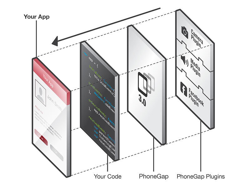 How to properly download and show a frickin PDF in Cordova / Phonegap