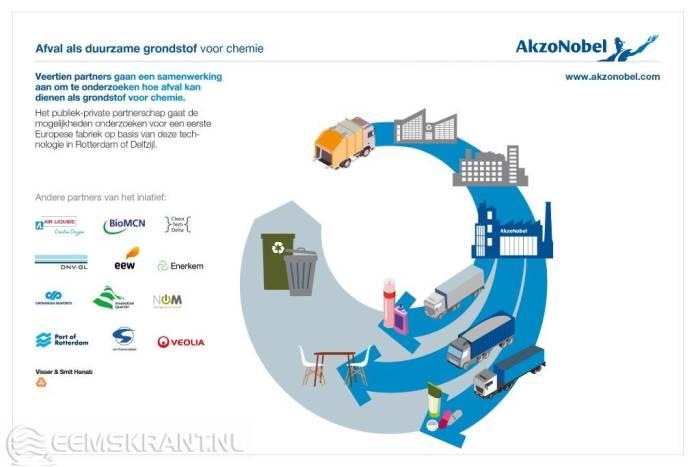 Veertien Nederlandse partners willen afval als duurzame grondstof voor chemie
