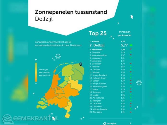 Gemeente Delfzijl op tweede plaats met aantal zonnepanelen in Nederland