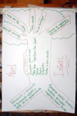 Nursery educators' tree.