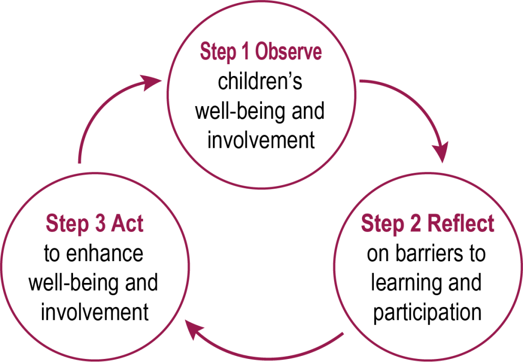 Child monitoring approach