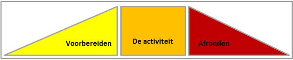 de 3 fasen van een activiteit