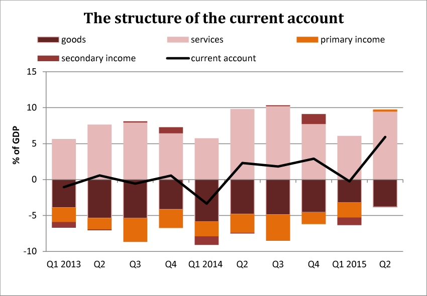 The structure of the current account