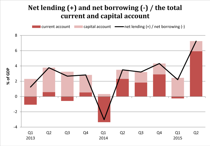 Net lending (+) and net borrowing (-) and the total current and capital account