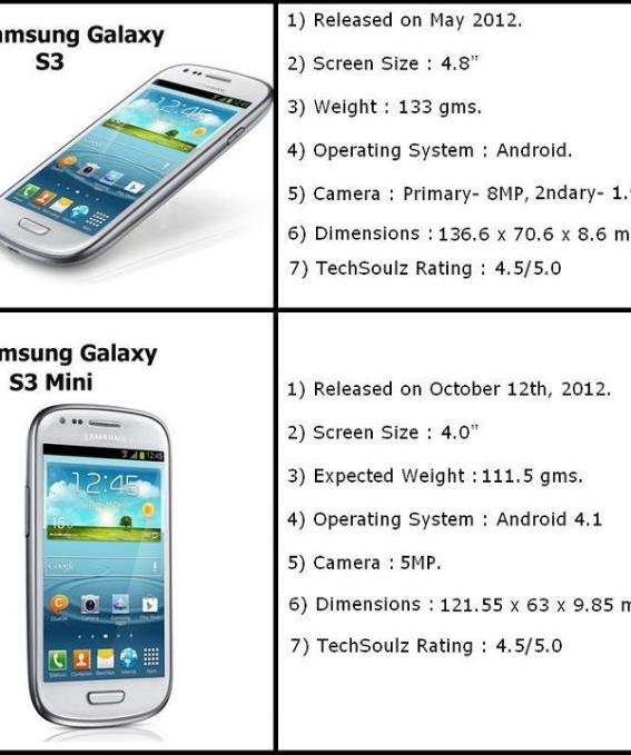s3 mini vs samsung galaxy