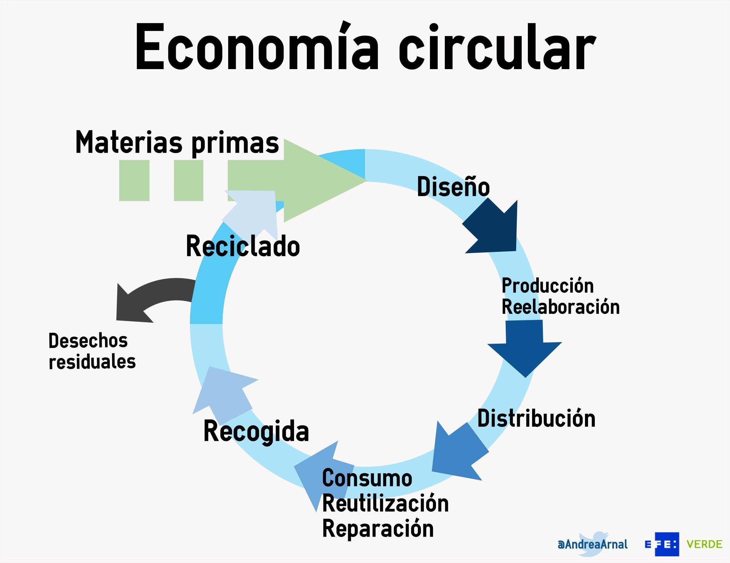 Este gráfico muestra en qué consiste el proceso de producción de la economía circular. Andrea Arnal/EFE