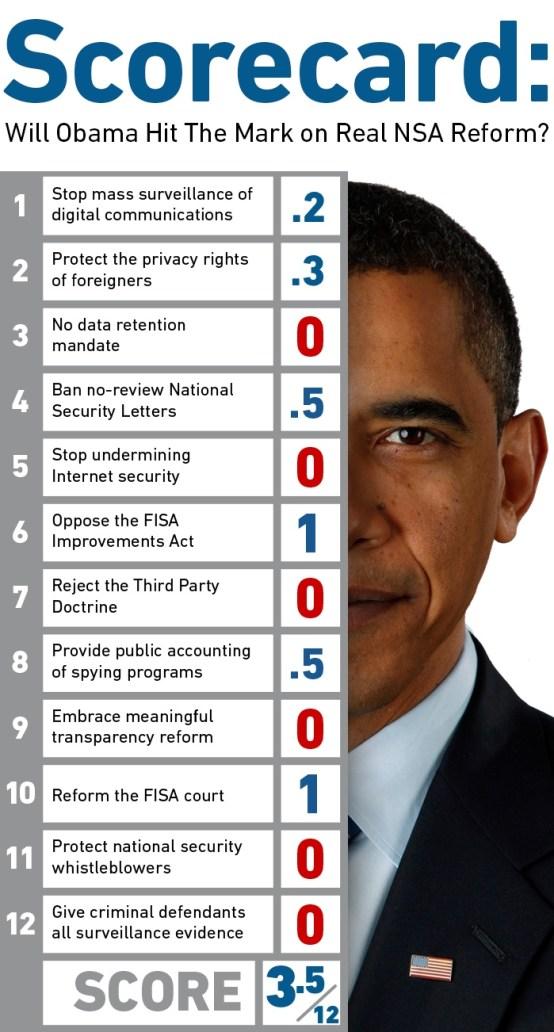 EFF Obama Scorecard