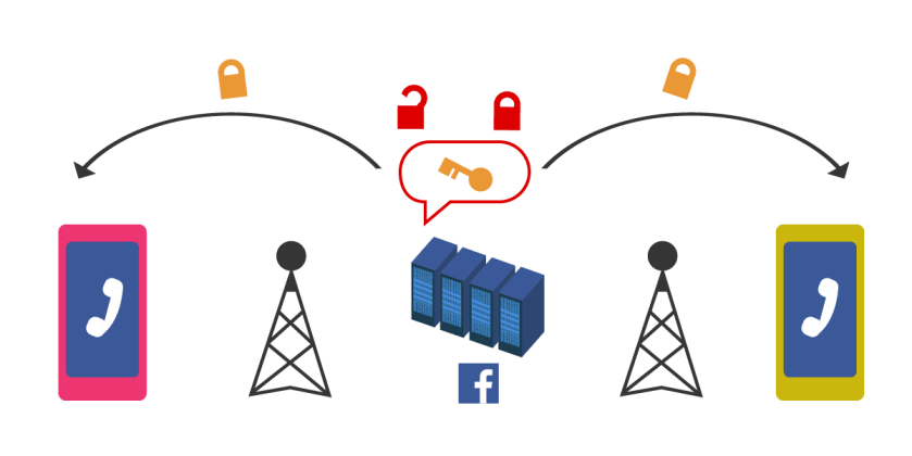The government could force Facebook to construct a man-in-the-middle attack