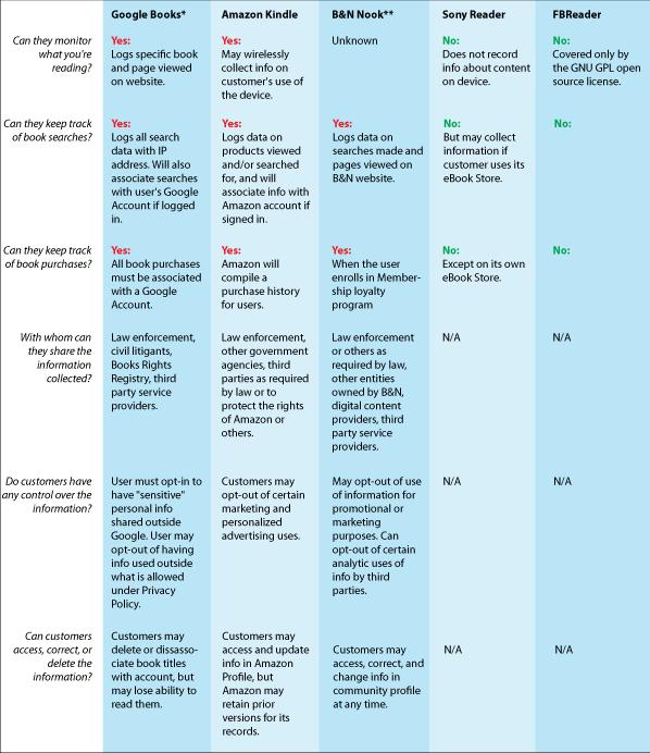ebook privacy graph