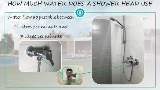 Shower head water usage