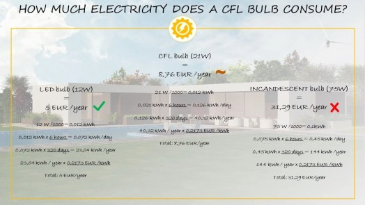 CFL light bulb electricity usage