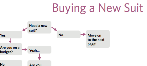 A decision tree to help you with your next suit purchase