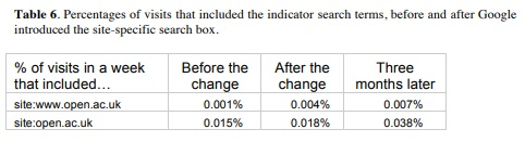 table showing percentage of visits that included the indicator search terms before and after Google introduced a search boxd