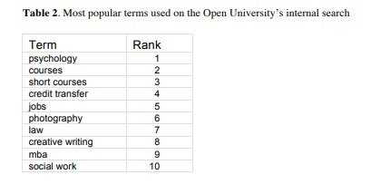 most popular terms used on the Open University's internal search