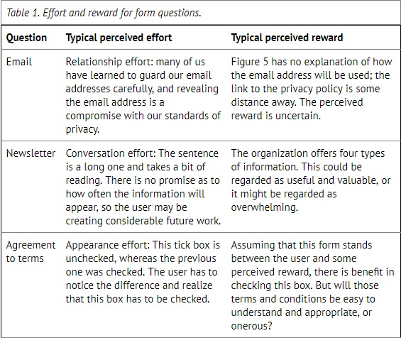 table showing question, typical perceived effort and typical perceived reward