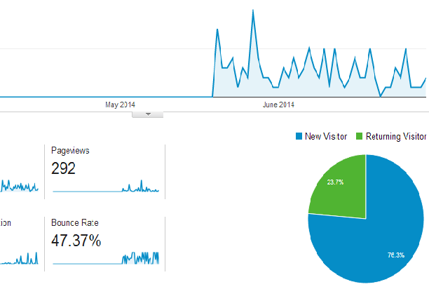 screengrab showing a snapshot of the Google analytics report on a small website