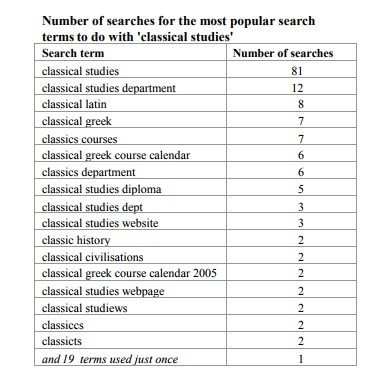 table showing number of searches for terms connected with classical studies. Only two terms have more than a handful of searches