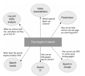 illustration of methods of research into search