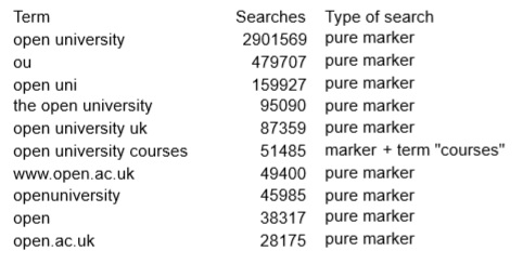table of searches revealing most using terms connected with the OU
