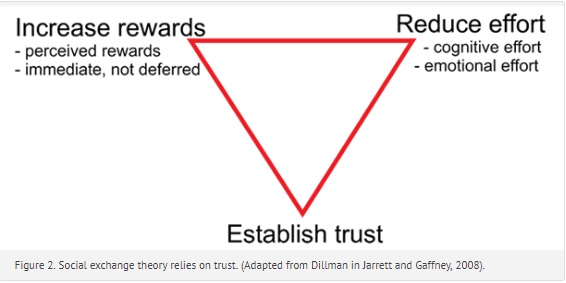 In this triangle representing social exchange theory the three points are increase rewards, reduce effort, and establish trust