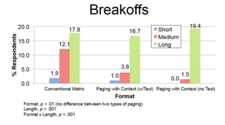 The graph shows far fewer break offs among participants using the dynamic grids to complete medium-length tasks.