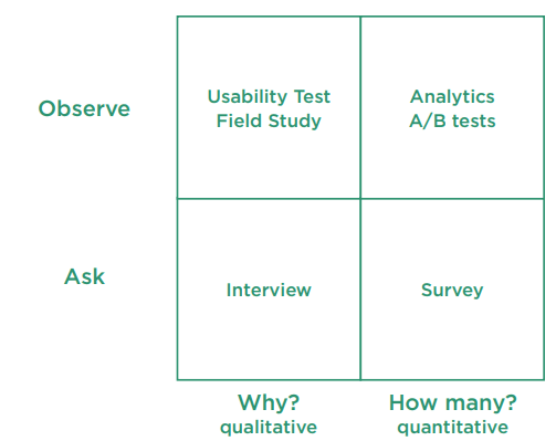 """A matrix to help you choose the right method. It compares """"Observe"""" and """"Ask"""" in one direction with """"Why? (qualitative)"""" and """"How many? (quantitative)"""" in the other direction. The segments are: Observe/Why: Usability Test and Field Study; Observe/How many?: Analytics and A/B tests; Ask/Why: Interview; Ask/How many? Survey."""