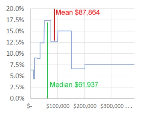 While the line charting the numbers in each income band rises and falls, the line for median sits at the lower end of the table and the line for mean at the higher end of the table