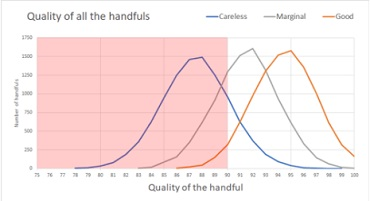 In this graph three lines representing careless, marginal and good rise and fall in a similar way