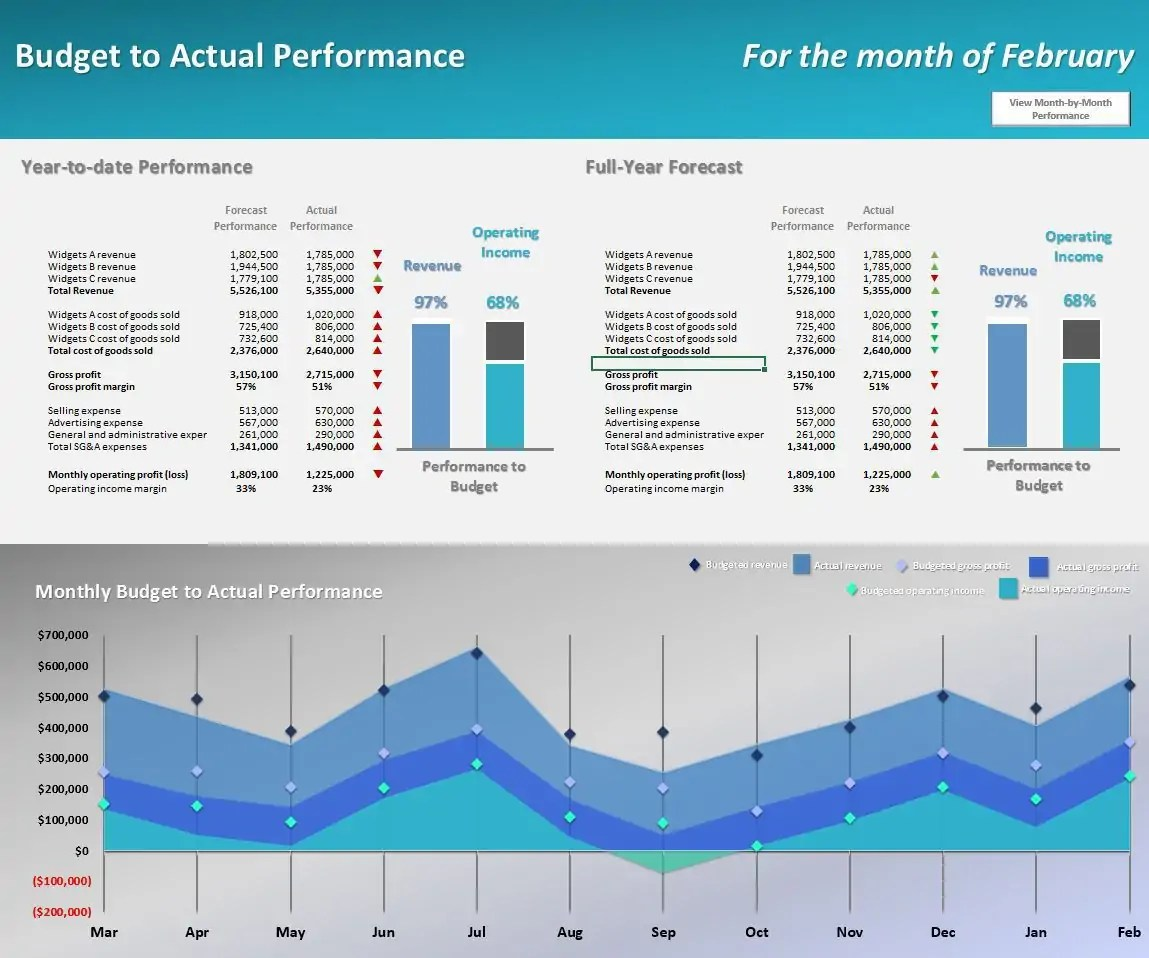 3 Year Amp 12 Month Cash Flow Projection Template