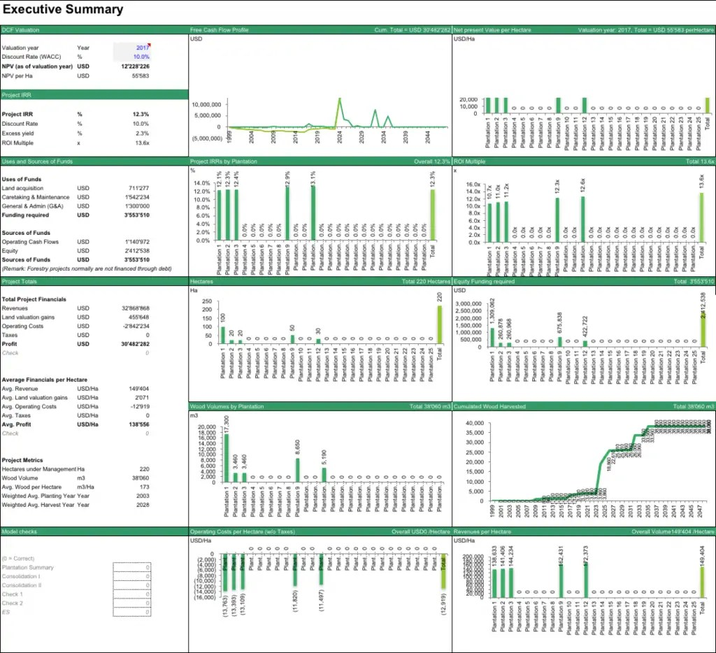 Forestry Financial Model Template