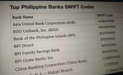 Bank-Swift-Codes Philippines