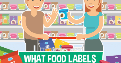 Food Labels Really Mean