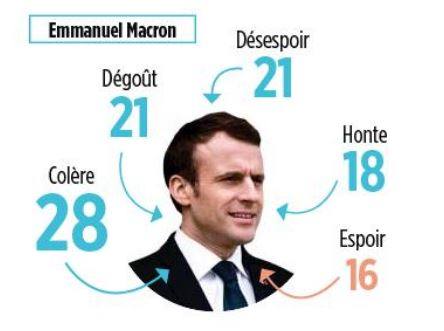 Colère, dégoût, désespoir : voilà ce qu'inspire Emmanuel Macron aux Français