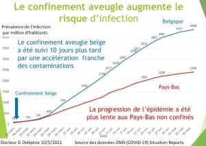 L'échec du confinement et des vaccins reconnu par le conseil scientifique