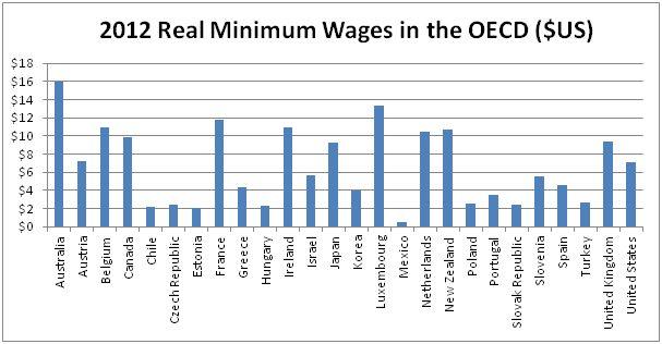 OECD minimum wage comparison